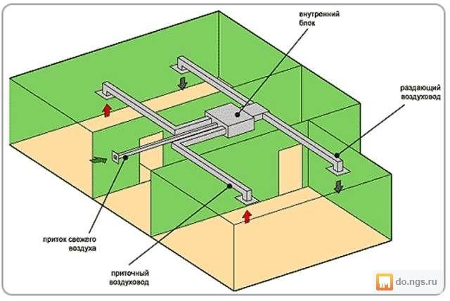 Применение канальной системы кондиционирования с функцией притока свежего в
