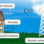 Улучшение сигнала сотовой связи всех операторов. GSM репитеры, Новосибирск