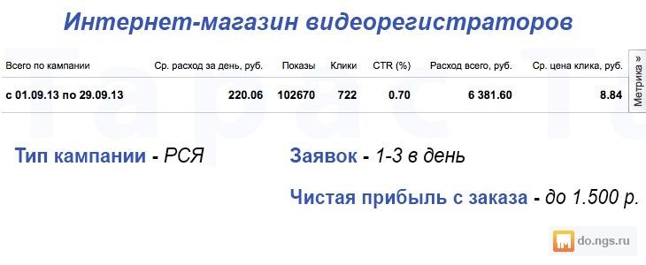 Настройка рекламы в яндекс директ новосибирск стоимость контекстная реклама