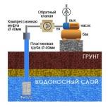 Бурение пластиковых скважин на воду, Новосибирск