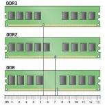Опер. память. Выкуп по максимальной цене DDR3 / DDR2 - тест 5 минут!, Новосибирск
