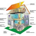 Монтаж систем вентиляции, кондиционирования, отопления, Новосибирск